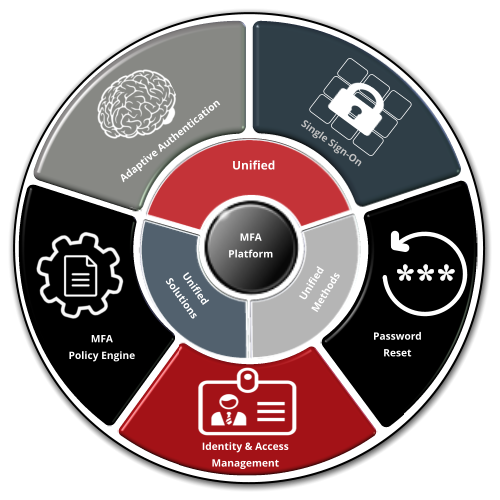 Multi-Factor Authentication Platform